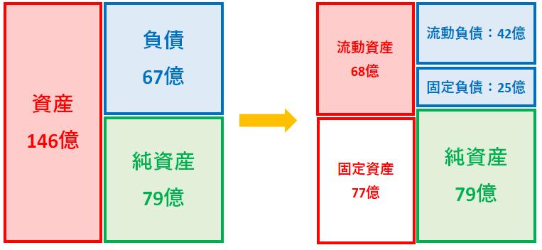 竹本容器の損益計算書の図式化