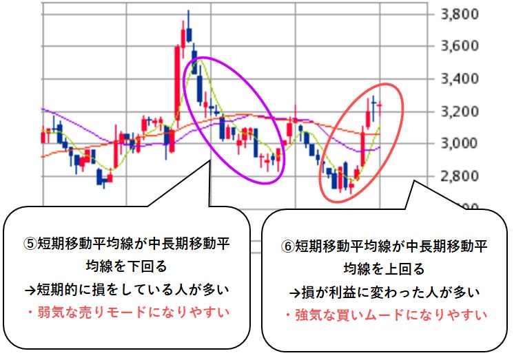 株価チャートと投資家心理