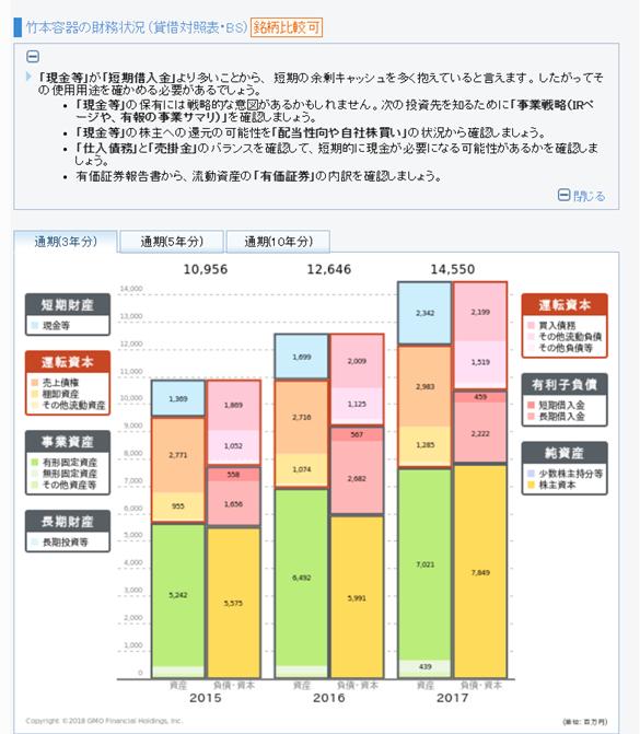 GMOクリック証券の財務分析ツール 貸借対照表