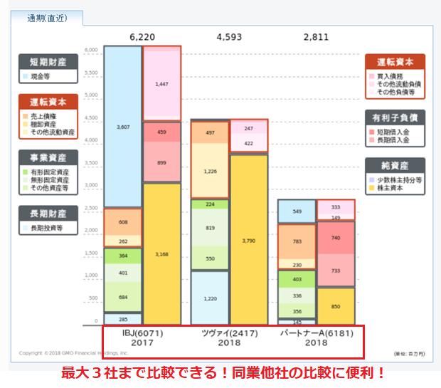 GMOクリック証券の財務分析ツール 同業他社比較