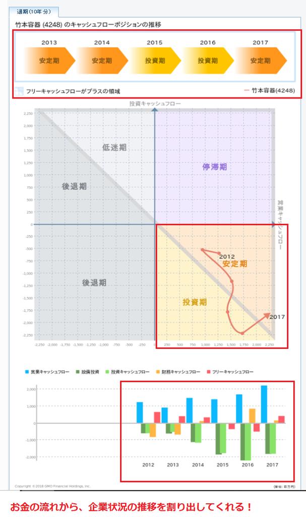 GMOクリック証券の財務分析ツール キャッシュフロー計算書
