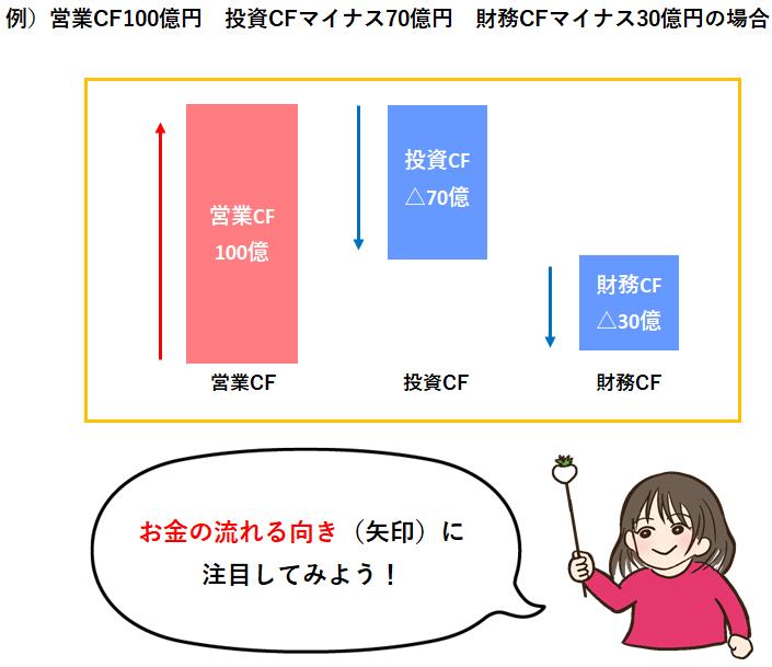 キャッシュフロー計算書の図式化
