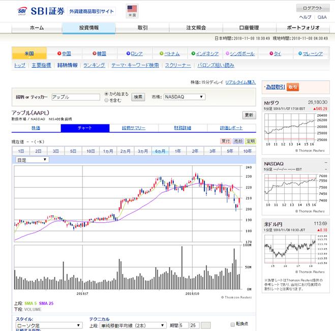 SBI証券の米国株取引画面