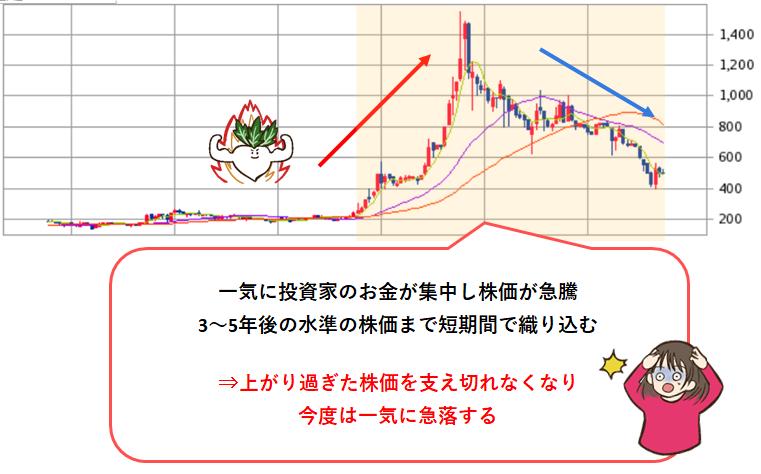 日本株は値動きが激しい