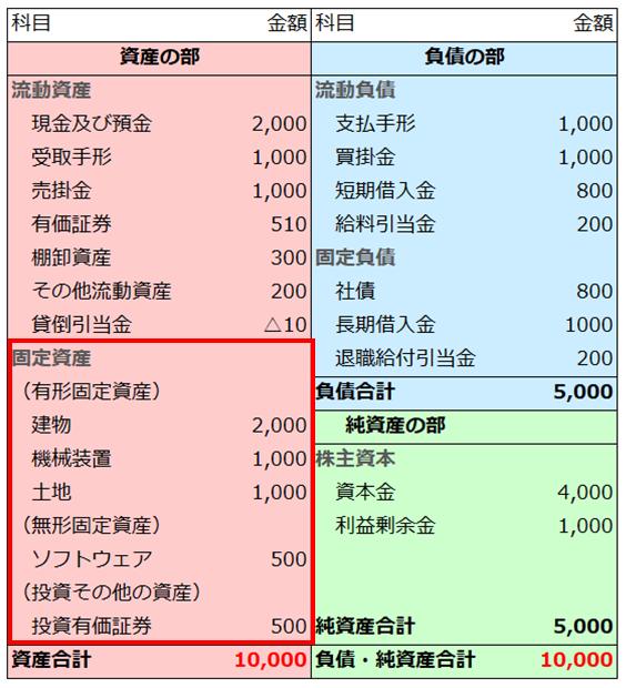 貸借対照表の固定資産