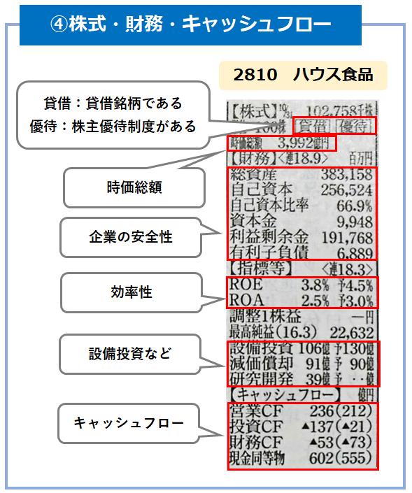 株式・財務・キャッシュフロー