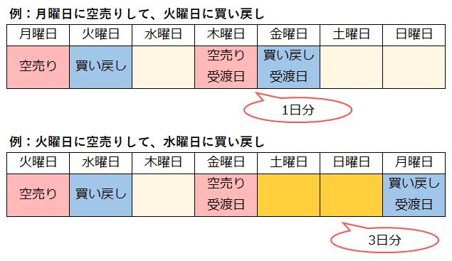 逆日歩の日数計算