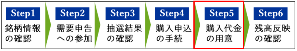 松井証券のIPO