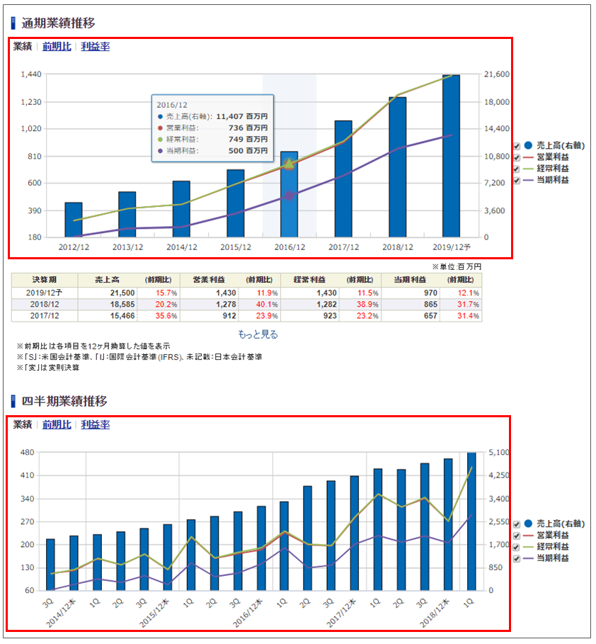 SBI証券の銘柄分析ツール「財務分析」