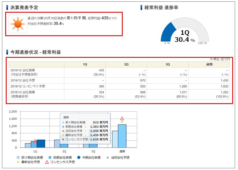 SBI証券の銘柄分析ツール「業績」