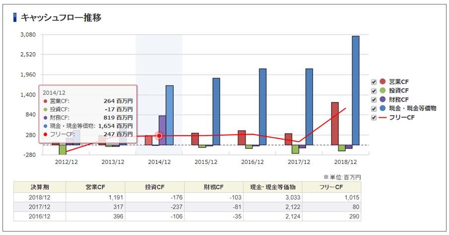 SBI証券の銘柄分析ツール「キャッシュフロー」