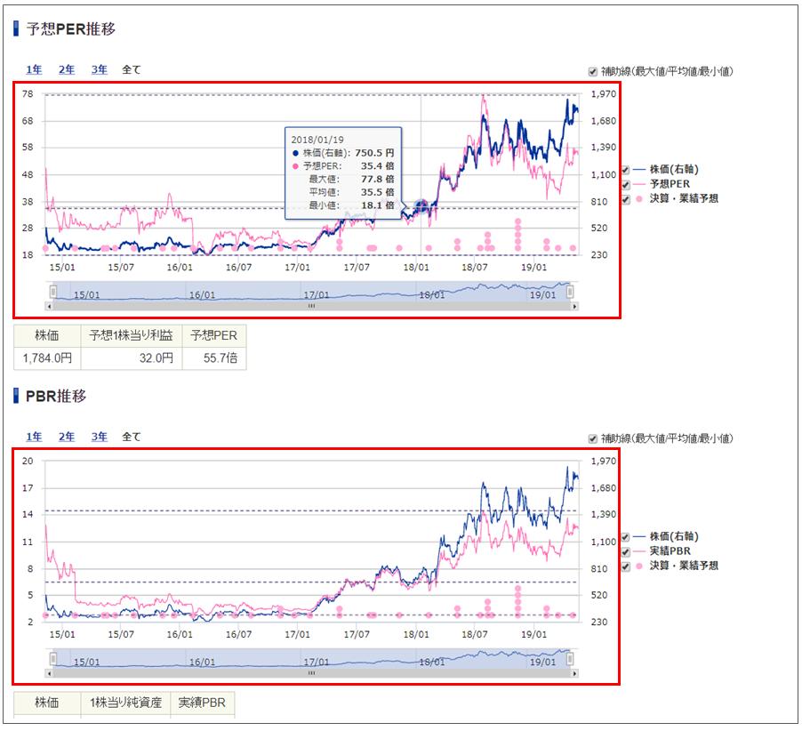 SBI証券の銘柄分析ツール「株価指標」