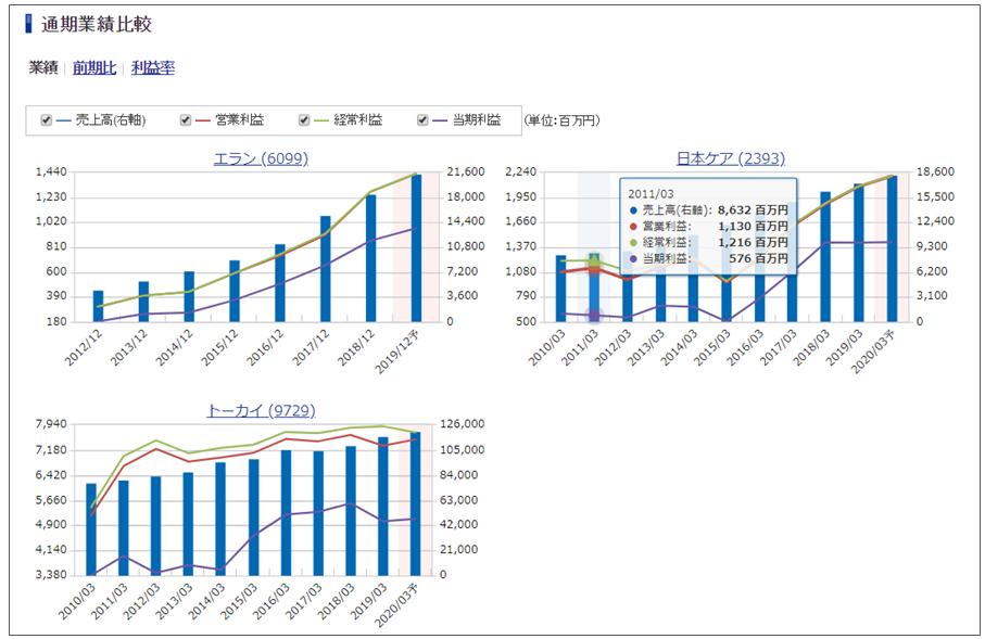 SBI証券の銘柄分析ツール「銘柄比較」