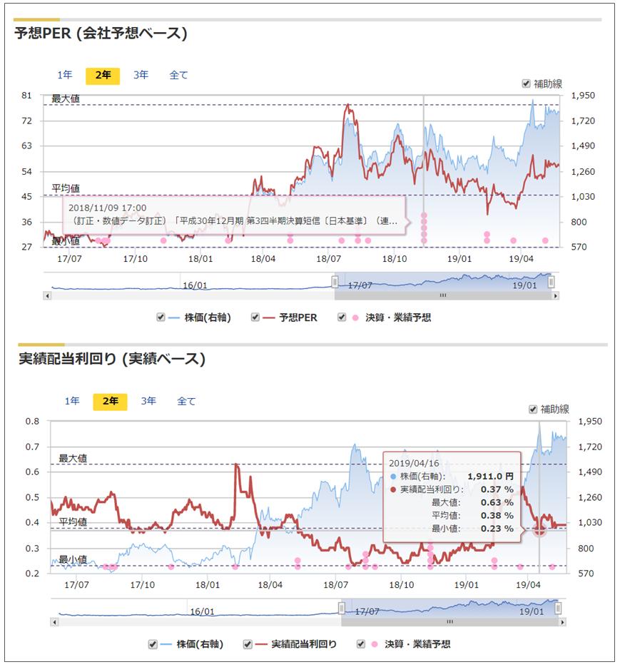 マネックス証券の「銘柄スカウター」の株価指標