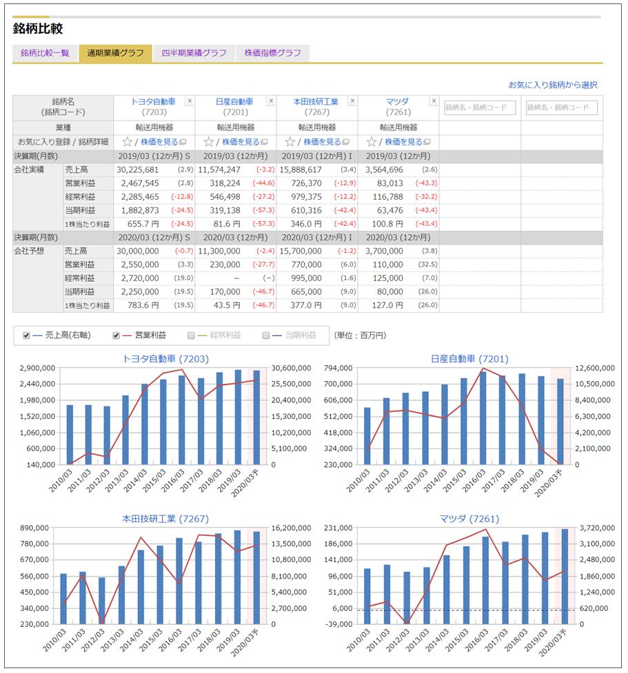 マネックス証券の「銘柄スカウター」の銘柄比較