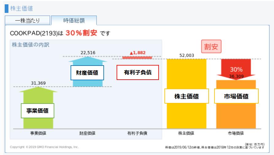 GMOクリック証券の株価分析ツールで株主価値を算出