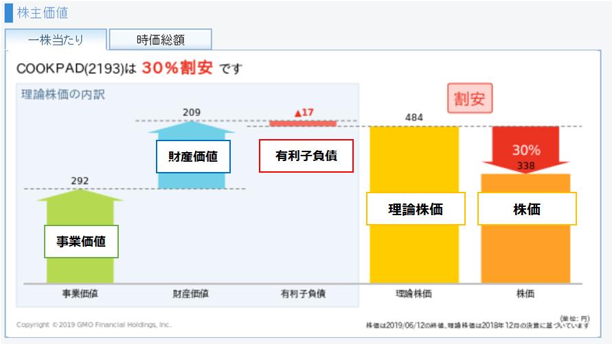GMOクリック証券の株価分析ツールで理論株価を計算