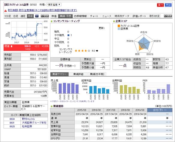 カブドットコム証券 投資情報