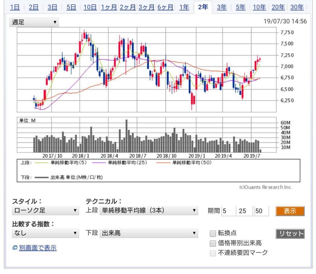 SBI証券 株価チャートツール