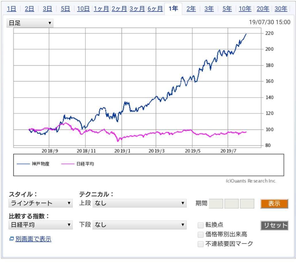 SBI証券 株価チャート