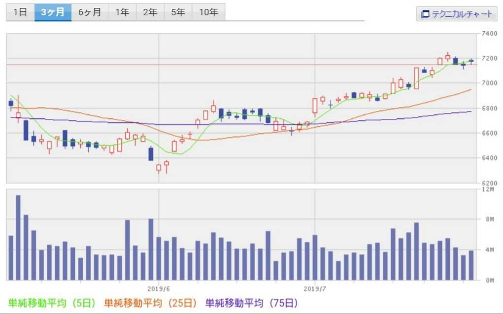 楽天証券 株価チャート