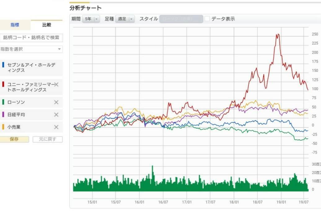マネックス証券 株価チャート