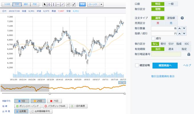 GMOクリック証券 株価チャート