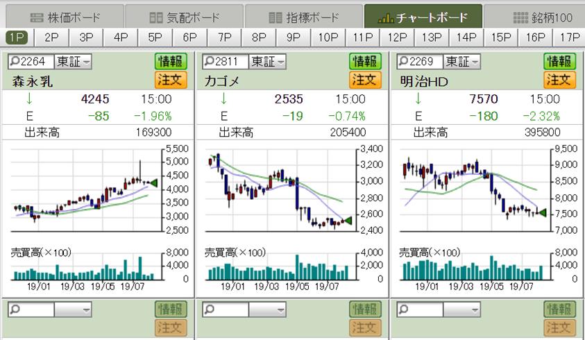 松井証券 株価ボード
