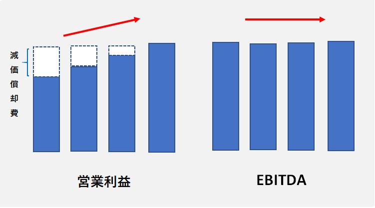 EBITEDAと営業利益