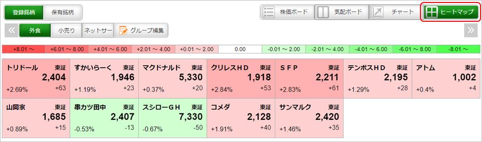 松井証券の株価ボード