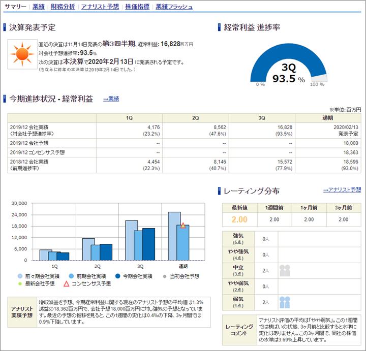 銘柄分析情報 SBI証券