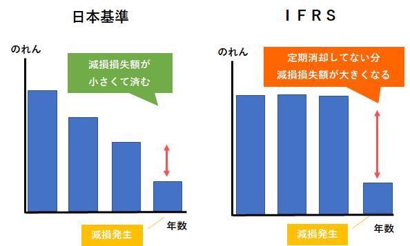 IFRSと日本基準の「のれん消却」の違い