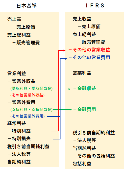 IFRSと日本基準の「損益計算書」の違い