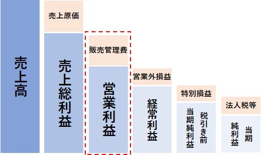 営業利益の図