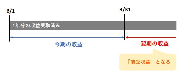 f:id:sumire100m:20210615170658p:plain