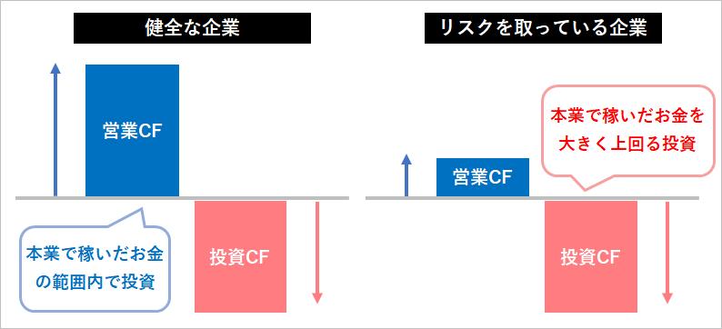 営業キャッシュフローと投資キャッシュフローの比較