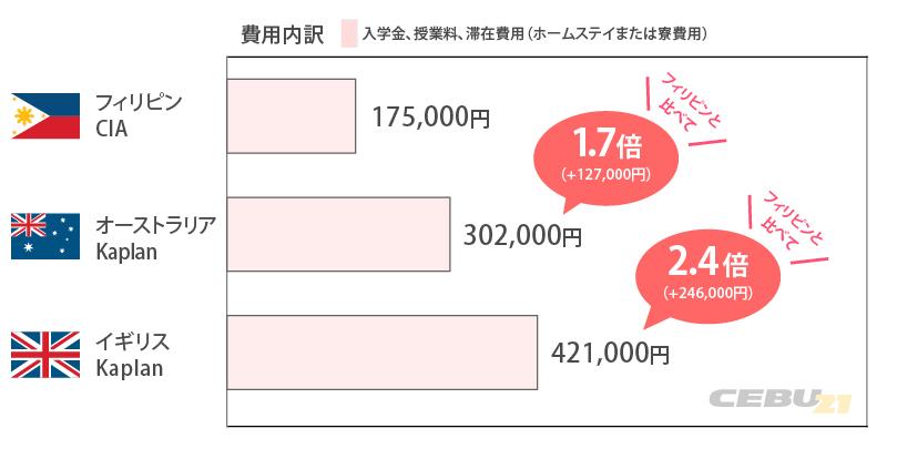 語学留学の国別価格表