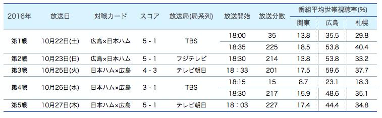 f:id:summer-jingu-stadium:20161029215230p:plain
