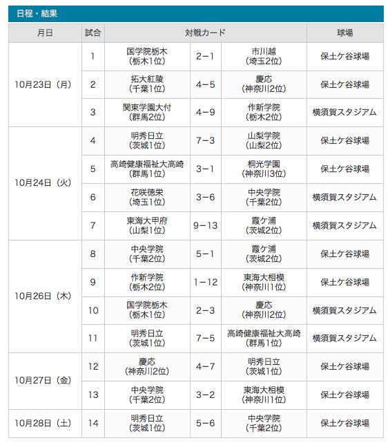 f:id:summer-jingu-stadium:20171029072951p:plain