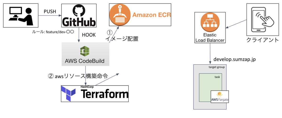 f:id:sumzap_engineer_blog:20200121105022p:plain