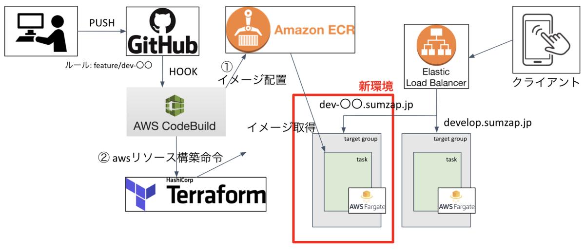 f:id:sumzap_engineer_blog:20200121105043p:plain