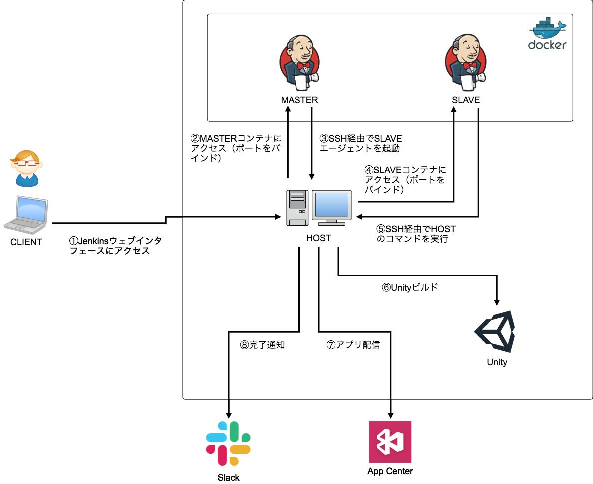 f:id:sumzap_engineer_blog:20200225220335p:plain