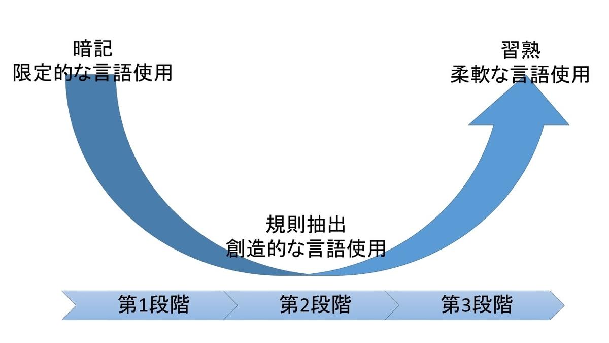 U字型発達曲線
