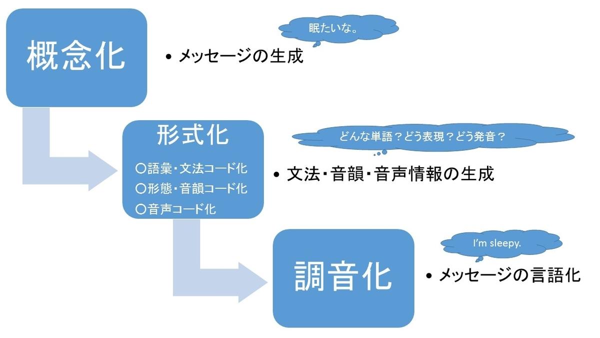 スピーチプロダクションモデル