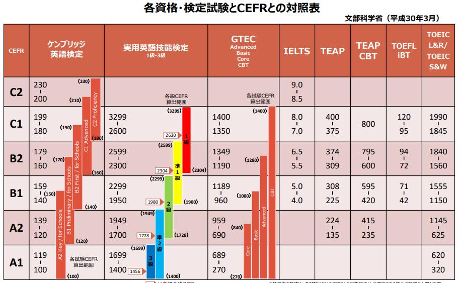 CEFRと対照表