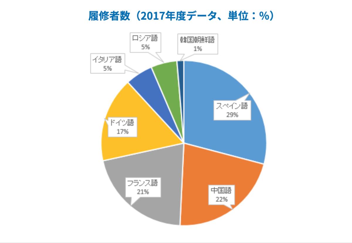 東京 第二外国語