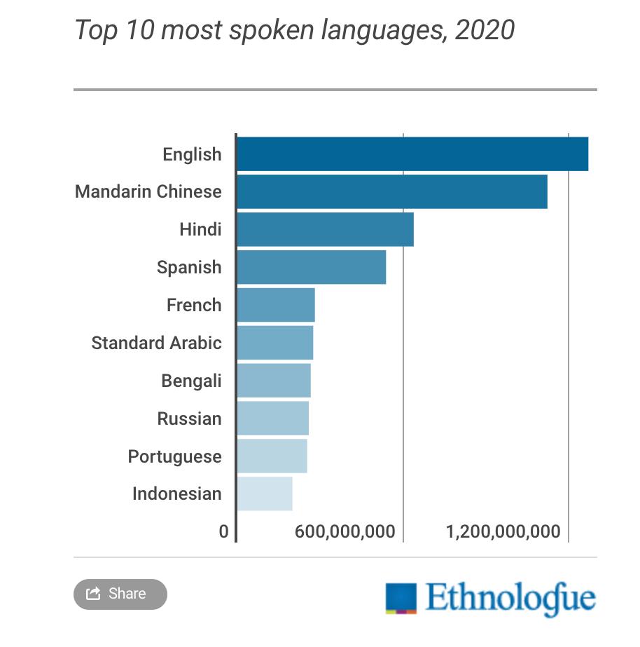 母語話者数