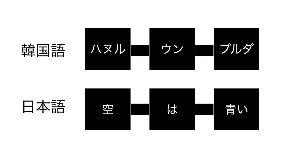 日本語と韓国語