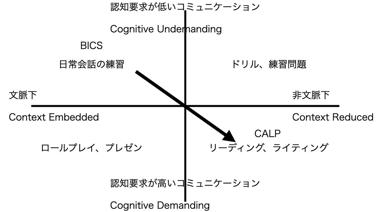 認知・学習言語能力