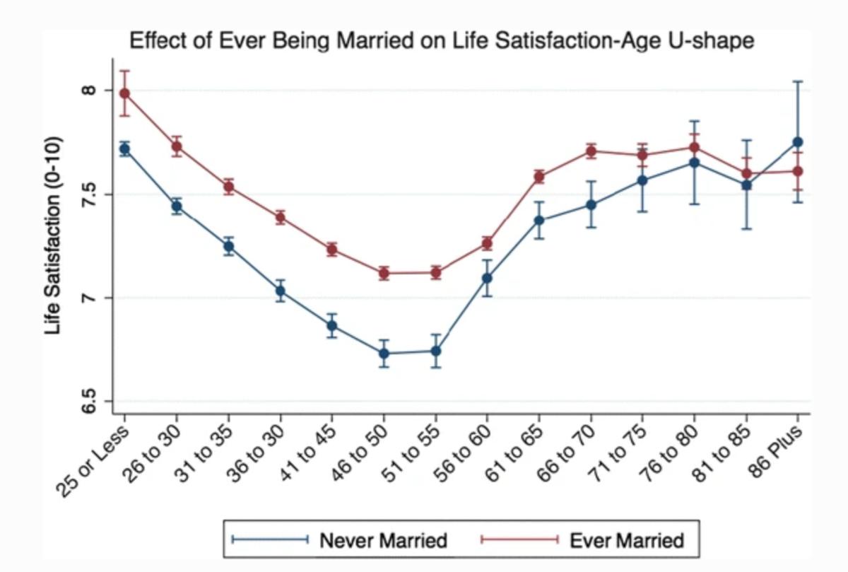 幸福と結婚